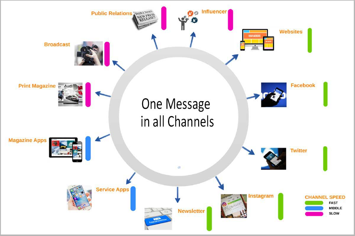 Multichannel Publishing